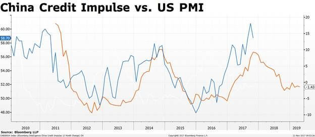 china credit impulse pmi